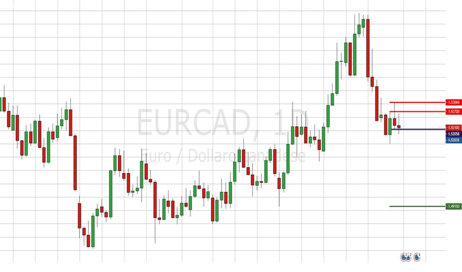 EURCAD: Diario di un Trade - 5