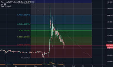 RRTUSD: RRT Bull Run coming soon ...