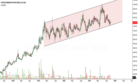 ENIL: ENIL looks bullish in medium term