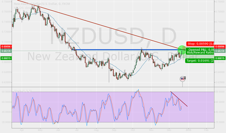 NZDUSD: Watchout this level!!