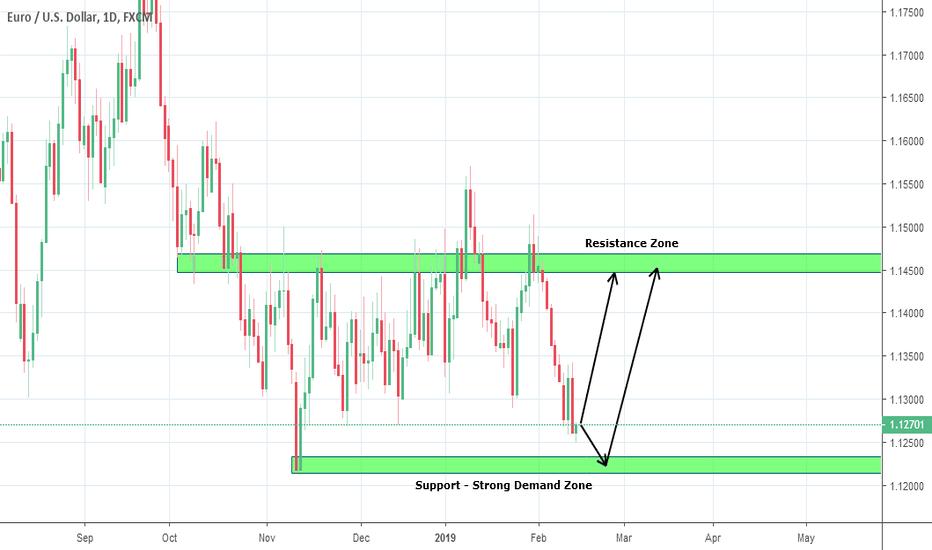 EURUSD: EURUSD Price Prediction