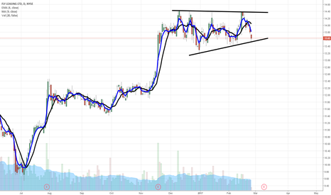 FLY: $FLY hitting base support in uptrend...you know the drill