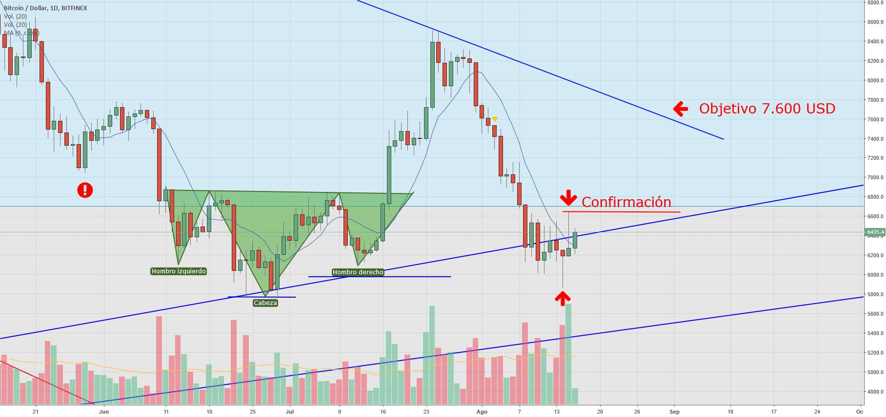 trgovanje bitcoinima na tradingview brokeru zašto je bitcoin gotovina dobra investicija