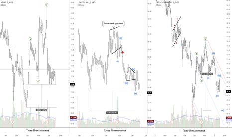 HPQ: Акции США: шорт лист (CAT, HPQ, TWTR)