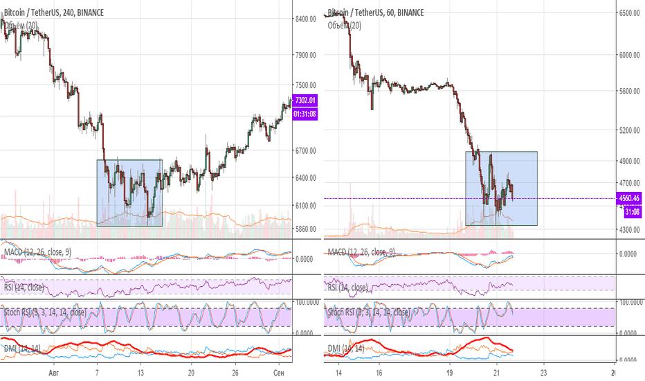 BTCUSDT: Сравнение движений цены Bitcoin после падений