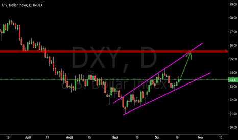 DXY: $DXY #DOLLAR