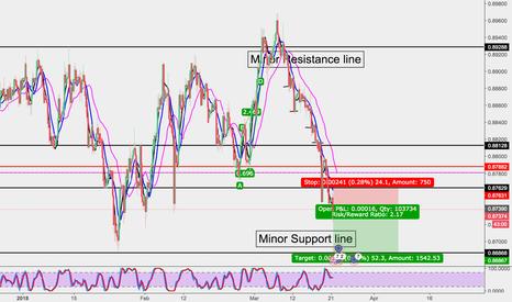 EURGBP: EUR/GBP Bearish Sell (Short)