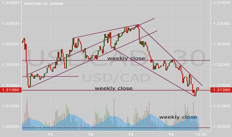 USDCAD: USD/CAD selloff into support