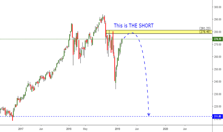 SPY: The CHART we are focusing on