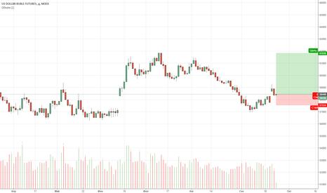 SI1!: Доллар/Рубль: слабый продавец