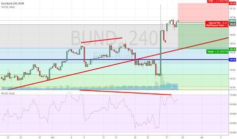 BUND: BUND Short (Copper Bullish Signal)