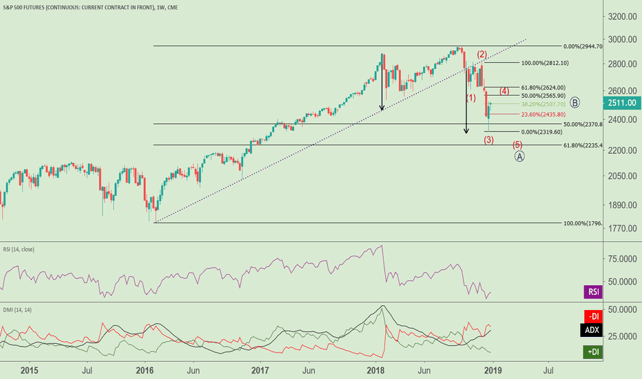 SP1!: SP500 - Sell into Fibonacci Resistance