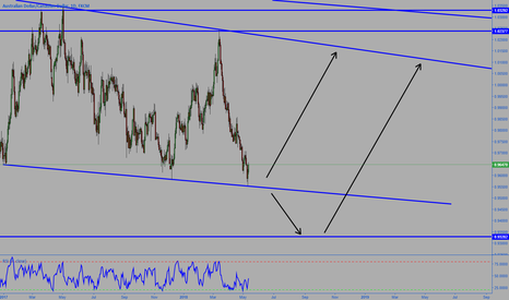 AUDCAD: AUDCAD Possible moves Upside