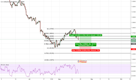 USDCAD: Long position