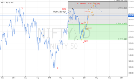 NIFTY: NIFTY WILL TAKE SOME BREATH AT 8876 BEFORE 9200