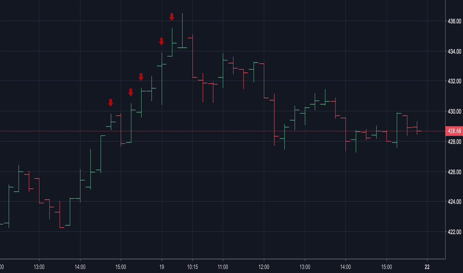 CMG: Scalper - CMG - 15m chart - Oct 19, 2018