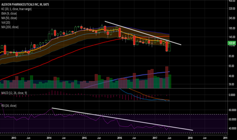 ALXN: Watch this for potential false breakdown