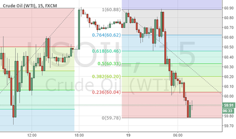 USOIL: today's range 5963 to 6021