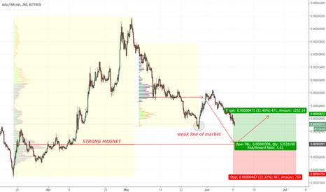 ADABTC: ADA / Bitcoin strong magnet S/R zone