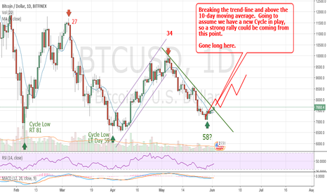 BTCUSD: New Bitcoin Cycle likely.