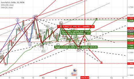 EURUSD: Euro-USD Bollente ...shortino a 1,2392