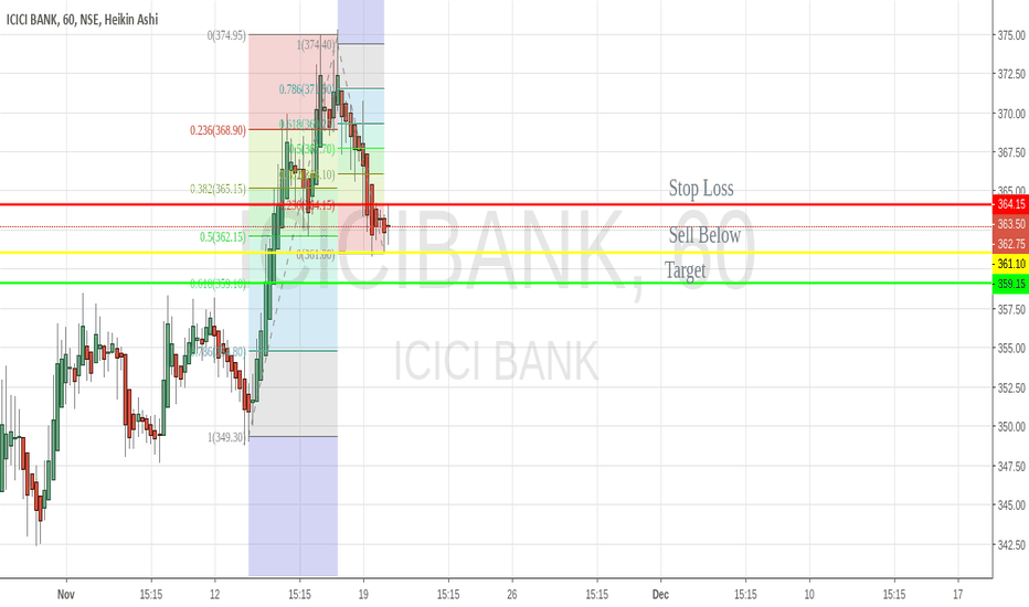 ICICIBANK: NSE:ICICIBANK Sell For 20 Nov 2018