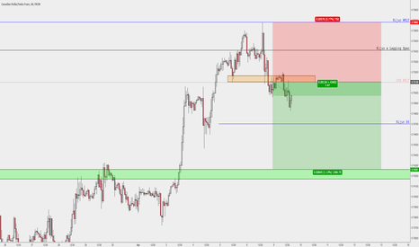 CADCHF: CADCHF >> Retest of the H1 support // Short up to the WKLY Supp