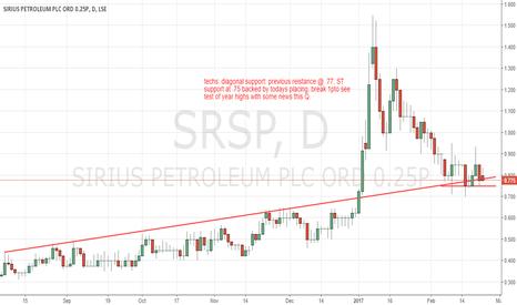 SRSP: SRSP buy