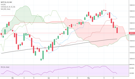 NIFTY: Nifty View 23/05/2018