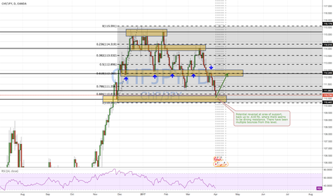 CHFJPY: Potential Price Action Reversal on CHF/JPY