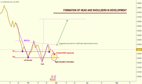 USDCHF: Possible SHORT and then LONG after Right Shoulder formation