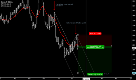 CCH2015: COCOA (CC) bear trend beginning