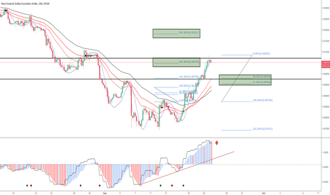 NZDCAD: NZDCAD Looking for a pull back into support