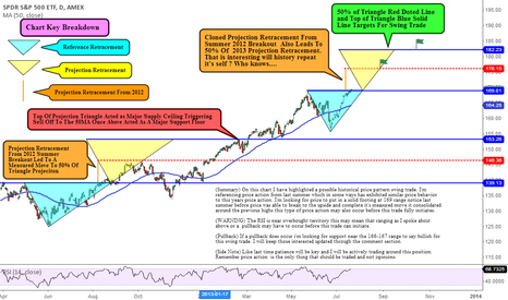 SPY: Historical Price Action Swing Trade Experiment
