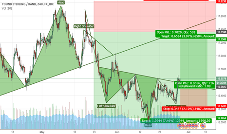 GBPZAR: H&S pattern