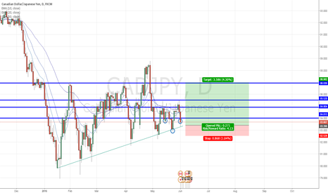 CADJPY: CAD/JPY - Confluences upon confluences