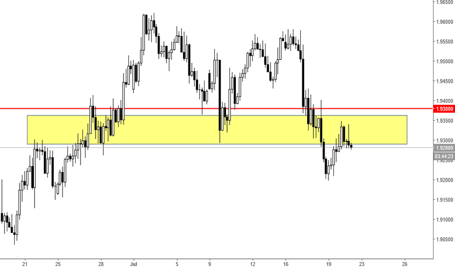 GBPNZD: Potential Sell for GbpNzd ??