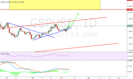 GBPUSD: Potential Movement For GBPUSD