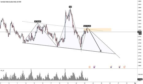 AUDCAD: AUD/CAD: H&S in progress