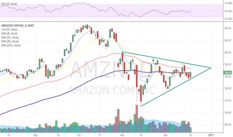 AMZN: AMZN in Symmetrical Triangle Wedge Pattern
