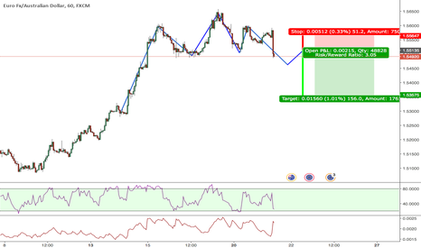 EURAUD: Head en shoulders pattern on EURAUD Short