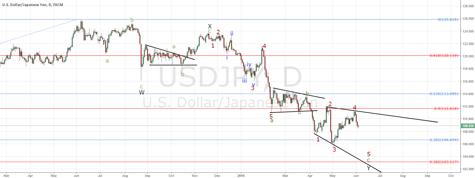 USDJPY, ideally one leg lower