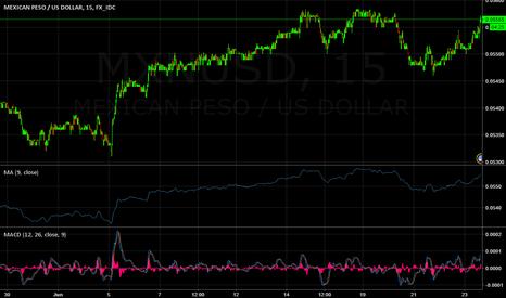 MXNUSD: Peso looks oversold