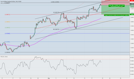 EURNZD: EURNZD short. Carry trade for next week