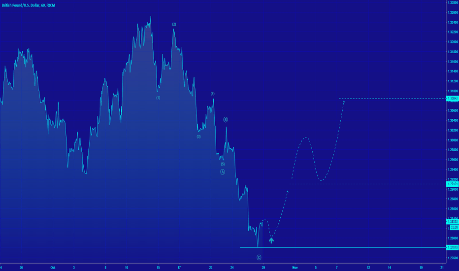 GBPUSD: [GBPUSD] Potential ABC structure completed