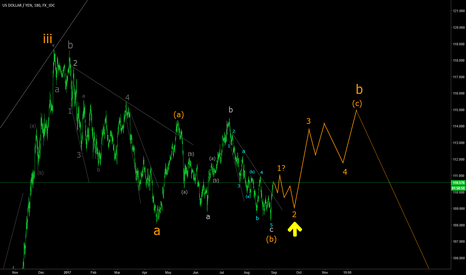 USDJPY: USDJPY retracing
