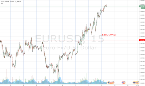 EURUSD: SELL DRAGI