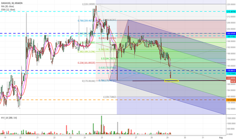 DASHUSD: Nearing 170 and likely below