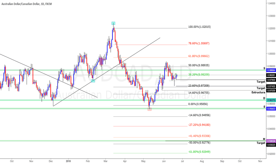 AUDCAD: AUDCAD Sell (Venta) VIDEO ESPANOL