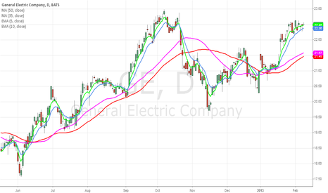 GE: GE:  Is the bounce off 10ema for real?